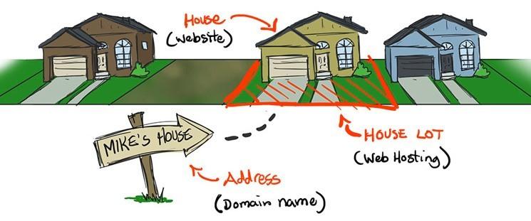 Kakšna je povezava med domeno in spletnim gostovanjem?